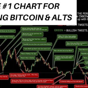 DON'T TRADE BITCOIN & ALTCOINS UNTIL YOU SEE THIS CHART!!!!!!!!!!!!!!!!