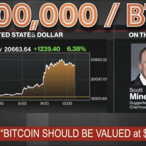 Why This MULTI-BILLION DOLLAR COMPANY Believes that BITCOIN Should Be VALUED at $400,000 NOW.