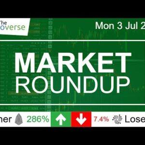 EOS Up 286% / LiteCoin +17% / IOTA -7.4% / $1B ETH Traded (Market Roundup 03 Jul 2017)